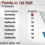 UCLA reached a low-water mark Saturday against Kentucky http://t.co/2IAXvJduDL