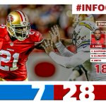 Frank Gore's first half stats… 14 carries 129 yards 1 touchdown #SDvsSF http://t.co/8gBqiM5YDi