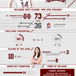 POSTGAME INFOGRAPHIC: #HailState http://t.co/JQqRyGVf5N