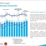 Évolution de limage dAlain Juppé de janvier à décembre #2014 — Observatoire @InstitutCSA http://t.co/Tx9z1jREfj http://t.co/L48bYHylO3