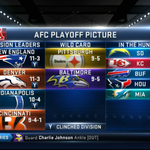 #Chargers still alive in the playoff hunt. http://t.co/iXkq99qjEH