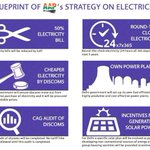 50% reduction in electricity bills for residents of Delhi #DelhiWithAAP http://t.co/IRYirjvGba