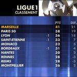 L@OM_Officiel est champion dautomne, après sa victoire 2-1 sur le @losclive #OMLOSC http://t.co/30kqL1yGkm