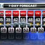 #EarlyWarningWeather: Its a cold mix of sun and clouds on the shortest day of the year. http://t.co/K6vWfNRwCK http://t.co/PAmwfx5jAE