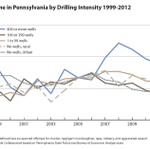 Violent crime in Pennsylvania by number of wells drilled http://t.co/4DaM6ETpEF