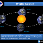 Winter solstice is today at 3:03 pm! Fewest hours of daylight today and the start of astronomical winter. http://t.co/EVZittDP26