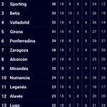 Clasificación de la Segunda División. El #pucela se sitúa 4° y a cuatro puntos de los puestos de ascenso directo. http://t.co/O8shFIMObN