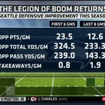 The @Seahawks defense has the boom back. http://t.co/uaO3OwDvWK