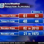Even without much sun, temps warmed into the low 60s today. Typical weather for this time of year. #Houston #TXwx http://t.co/qYgwtuAa08