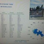 Estación de Tixán @ETAPAOficial muestra en gráficos crecida del río Machangara, no acercarse a las orillas, #Cuenca. http://t.co/CdYEaTg3CW