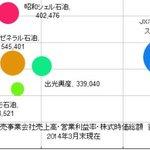 【新着ブログ】出光興産、昭和シェルを5000億円でTOB。借入調達はこれでほぼ限界へ。 http://t.co/LkWAXFnTWj http://t.co/SNrCRPVGIK