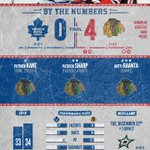 #TMLtalk By The Numbers presented by @SentryInvest. http://t.co/p4Px4jmLCu