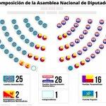 PRD y Panameñismo consolidan control de la Asamblea Nacional↔http://t.co/yNdeCKyp4G http://t.co/KVQra34CqL