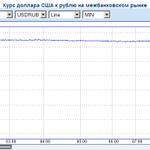 Рубль в начале торгов вырос на 2,6 рубля к доллару и на 3,5 рубля к евро http://t.co/ApQbFs2e3e http://t.co/jyfM9U2KOb