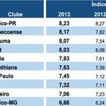 Sport é o 4º com melhor saúde financeira do Brasil - http://t.co/eGo2CqT0CU http://t.co/GygMhkLqqq