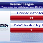 West Ham are currently fourth. Only one team in the top four at Xmas since 09/10 has not finished there - #AVFC. http://t.co/55L9ETZ9h1