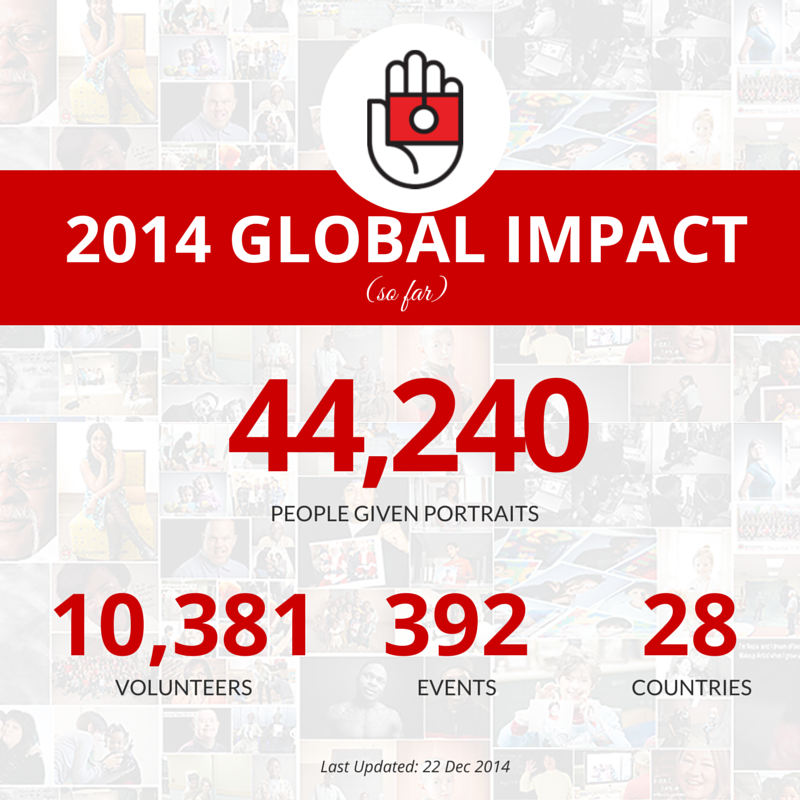 #helpportrait update: 44,240 portraits have been given in 2014 by 10,381 volunteers at 392 events in 28 countries. http://t.co/A9bxq9pjDJ