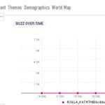 100 K Tweets Done Acc to Talkwalker Report ! #JILLA_KATHTHIBlockbusterYearOfVIJAY http://t.co/3l9q7O4wXv