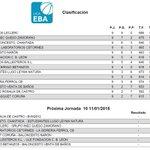 Clasificación Liga EBA @CompeticionFEB y 1ª Nacional @FBCyL http://t.co/4B3rRppxC1