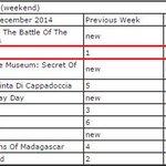 @rajini_fanclub @RajiniFC @RBSIRAJINI #Superstar #Rajinikanth #Lingaa 2ⁿᵈ spot In #Malaysia Box Office For 2 Weeks http://t.co/RgWBO5qbSm