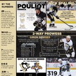 Tonight the @penguins look to sweep the @FlaPanthers in Sunrise. http://t.co/CV1iaWRxhv http://t.co/H909Iyq235