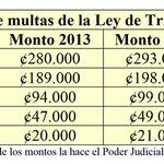 Conductores ebrios y temerarios pagarán ¢306 mil de multa http://t.co/BVvwTkkw9B #Traficocr #NM935 http://t.co/tnAQJVnIBY