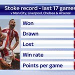 Stoke have a good record against last seasons top four. #SSNHQ http://t.co/RmmxYfyTKk