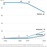 14 key findings of 2014 via @FactTank, including declining % of Catholics in Latin America: http://t.co/uXASk3UHx1 http://t.co/U5US61Mg5o