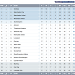 The team top at Christmas has gone on to win the #BPL title in 7 of the last 10 seasons http://t.co/gM4n63p39L