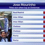 Jose Mourinho has gone on to win the title every time his side have been top of the table at Christmas. #SSNHQ http://t.co/3voVBBMYl1