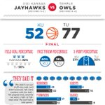 By the Numbers: Kansas gets blown out at Temple, 77-52 #kubball http://t.co/dsRTL2Zuzb http://t.co/3XgNJ6uNGs