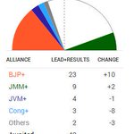 Jharkhand (Leads @ 9:15 am - 41/81): BJP 23, JMM 9, JVM 4, Congress 3, Others 2. #NDTVResults