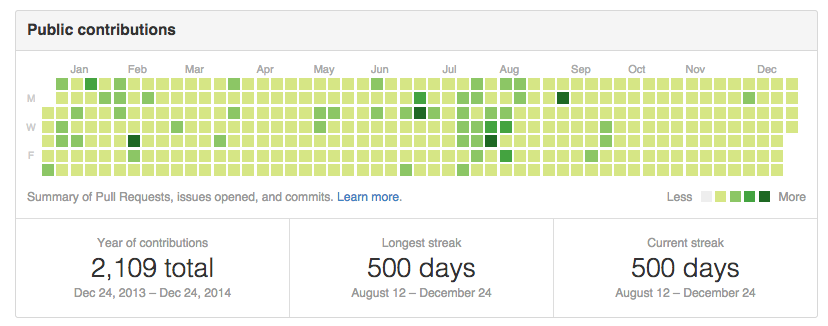 500 day streak on GitHub :) Merry Christmas! http://t.co/G29Gt5fd4u