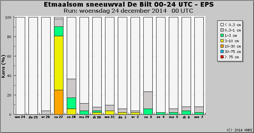 Zaterdag #sneeuw in combinatie met veel wind! De kans op sneeuw is bijna 100%. De kans op meer dan 3cm is 80% http://t.co/noBLPTXxCN