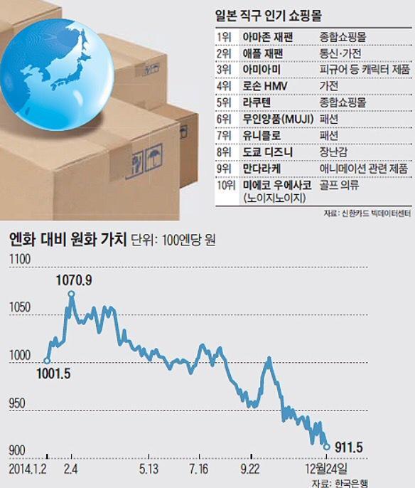 오늘자 조선일보에 실린 일본 쇼핑몰 직구 순위 - 1, 2위는 그럴 법 한데 3위 아미아미 에서 피식하고 9위 만다라케에서 터짐 ㅋㅋㅋ 피규어와 동인지 많이들 사셨어,.. http://t.co/5mScYbacQn