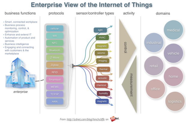 RT @guedjdelphine: Enterprise view of the Internet of Things #IoT http://t.co/dJ15NCHbjP @dhinchcliffe @ZDNet @tedcoine