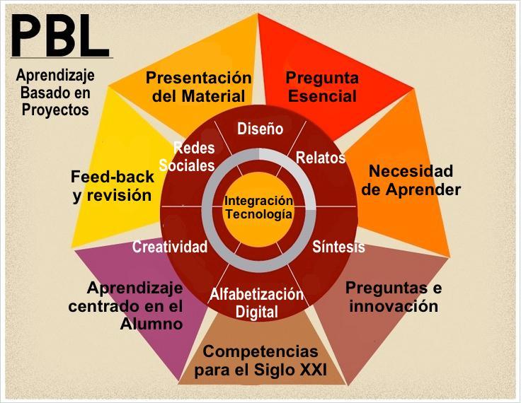 12 Recursos para Iniciarte en el #Aprendizaje Basado en #Proyectos (#ABP) — en undefined. via .@juandoming http://t.co/2jjHpv71Zm