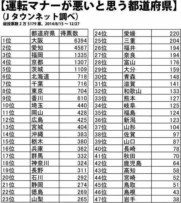 運転マナーワーストランキング…1.大阪2.愛知3.福岡4 http://t.co/Lddsfg6AIz #2chmatome #news #newsjp http://t.co/5lTVeb4xIU