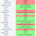 Google was the 21st search engine to enter the market, 1998. Know your competition, but don't copy it. #codecon http://t.co/NUH8f65Ak8