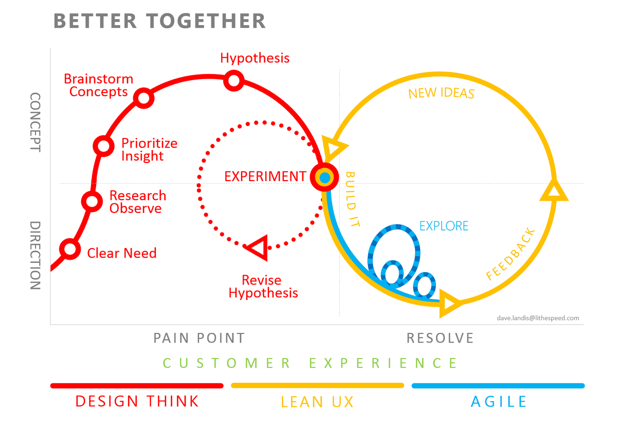 Working together from End-To-End - #DesignThinking + #LeanUX + #Agile; together.  http://t.co/VAQyTcz0Mo http://t.co/pjpYuW8Qd1