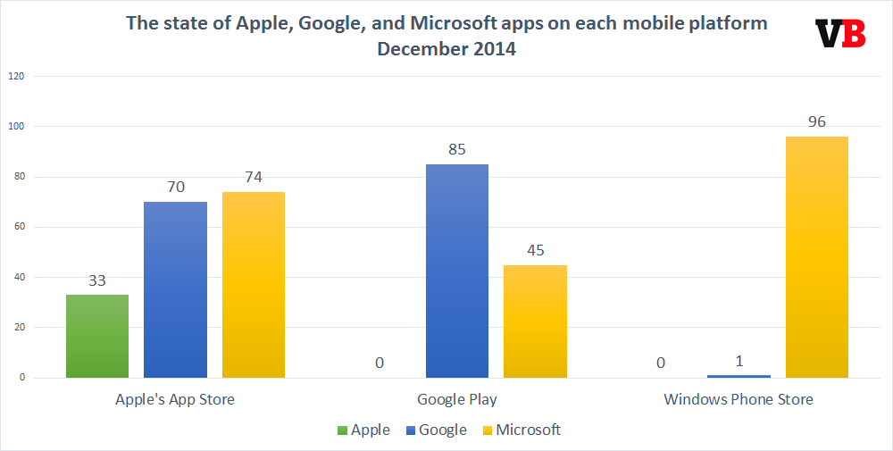 How Apple, Google, and Microsoft embrace (and ignore) each others' app stores, in one chart http://t.co/WVAmQJjAd3 http://t.co/QqOfkwyvcC