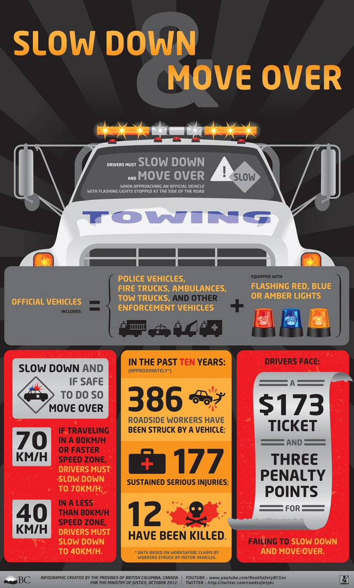 Slow Down Move Over for all vehicles with red, blue or amber flashing lights as of Jan 1. http://t.co/RlIW991UvS