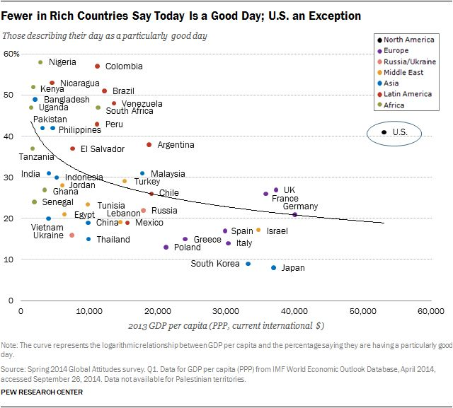 """I love this poll question @FactTank: Are you having a particularly good day today? http://t.co/wtci8gHnyb http://t.co/unj1qTh6VC"""""""