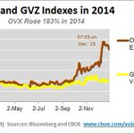$OVX (Oil VIX) Index rose 183% in 2014. http://t.co/DZ0QAy54BC #volatility http://t.co/izVZs2GLyu