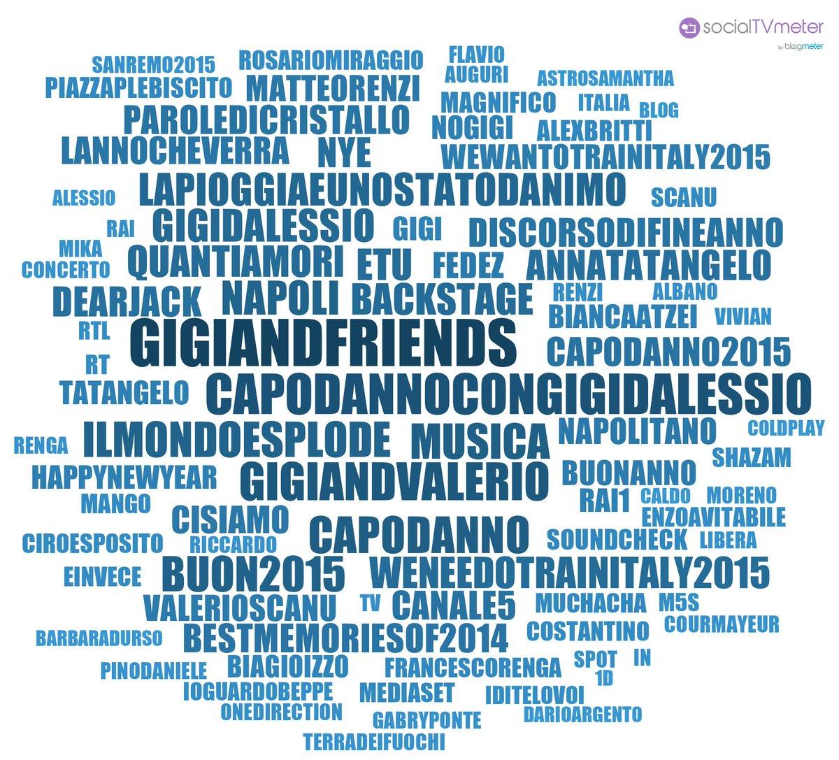 #GigiAndFriends vince sui social: 15,09K post da 5,41K autori. 8 milioni di Unique Impressions (20-03) #socialtv http://t.co/TzYf8DoE3e