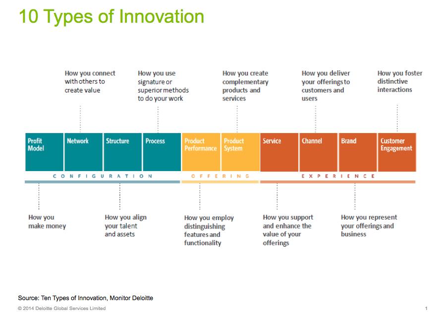 """""""@virginiog 10 tipos de Innovación Forbes http://t.co/BWDIYlu3kQ"""