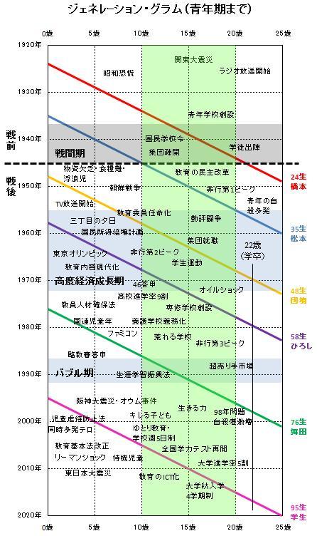 各世代がどういう時代状況の中で人間形成してきたのか俯瞰できる図法=ジェネレーション・グラムがすごい 出典:データえっせい: ジェネレーション・グラム(青年期まで)http://t.co/3AgY255JdY http://t.co/MDFlmTFPe5