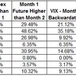RT @RussellRhoads: Using spot $VIX versus front and second month futures - VIX was in backwardation over 9% of trading days in 2014 http://…