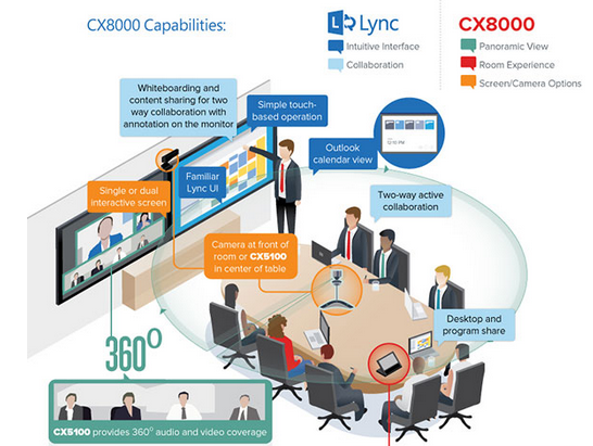 [Infographic] How to bring the power of #Lync into a conference room for collaborative meeting http://t.co/7Kc7WdfrYB http://t.co/11xvWs1aJr