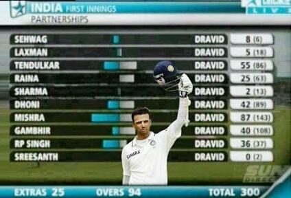 Happy Birthday Rahul Dravid.. My favorite Indian batsman!